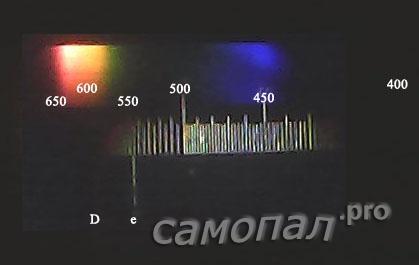 Светодиоды полный спектр
