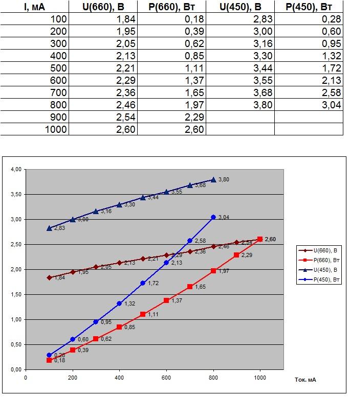 Таблица ВАХ