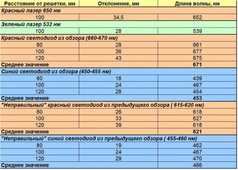 Таблица длин волн разных источников света